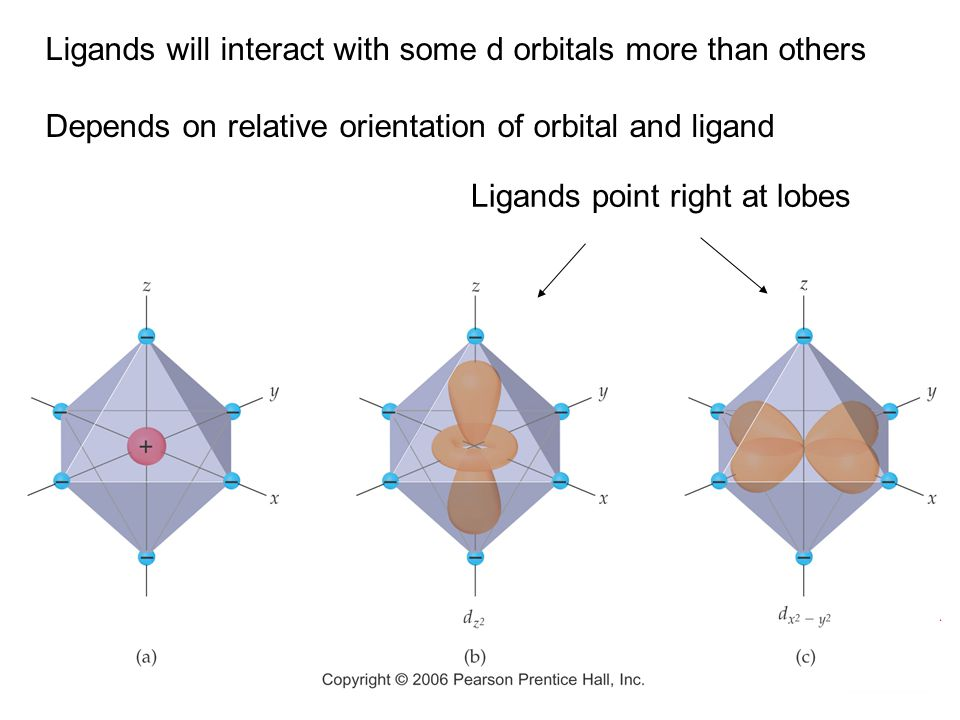 Ligands will interact with some d orbitals more than others