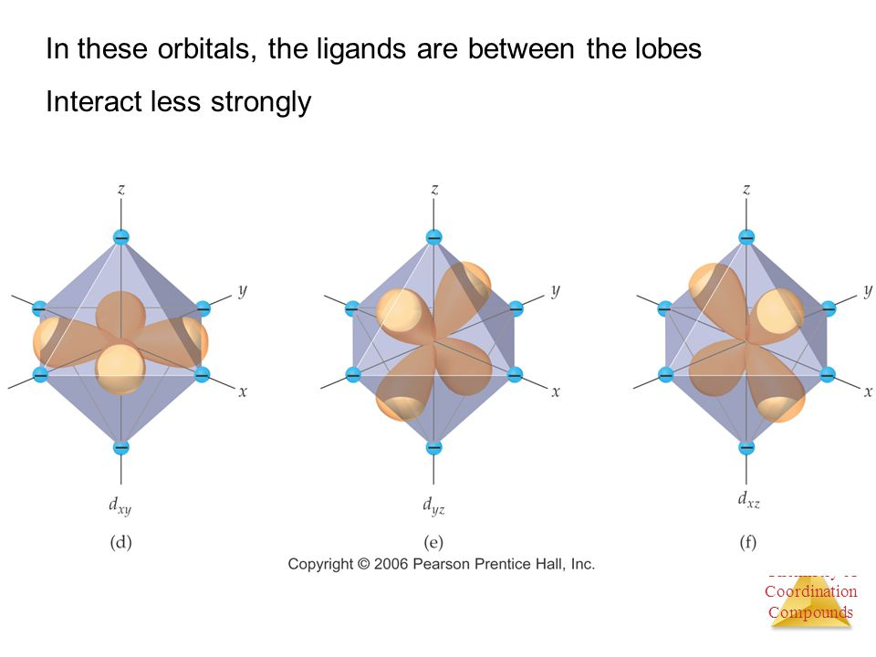 In these orbitals, the ligands are between the lobes