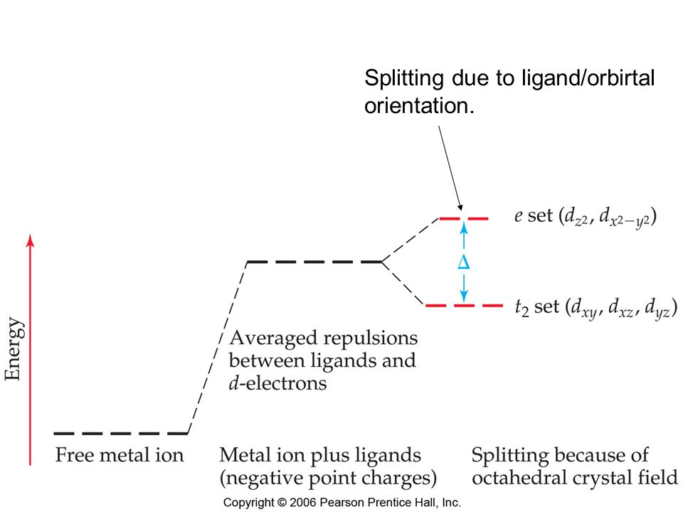 Splitting due to ligand/orbirtal orientation.