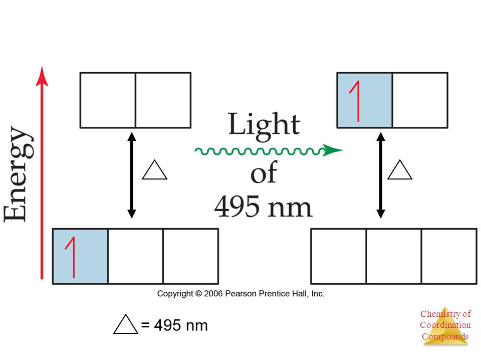 Figure: 24-30 Title: Electronic transition accompanying absorption of light. Caption: