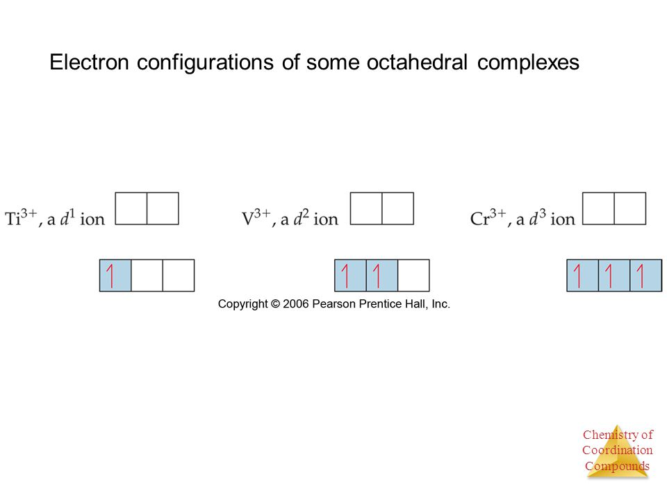 Electron configurations of some octahedral complexes