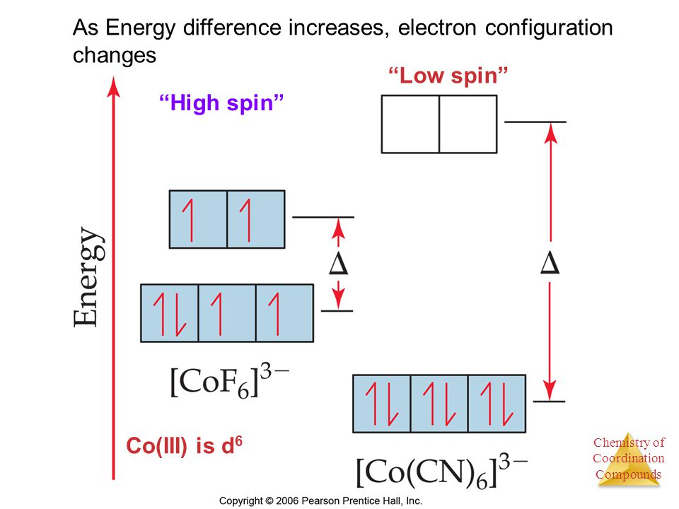 As Energy difference increases, electron configuration changes