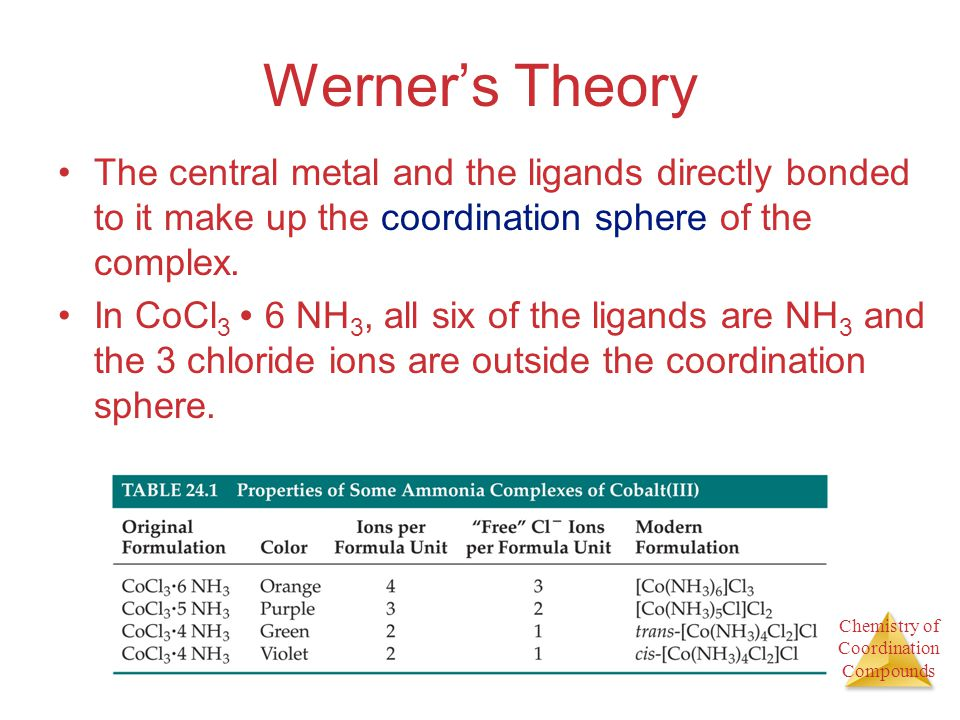 Werner's Theory The central metal and the ligands directly bonded to it make up the coordination sphere of the complex.