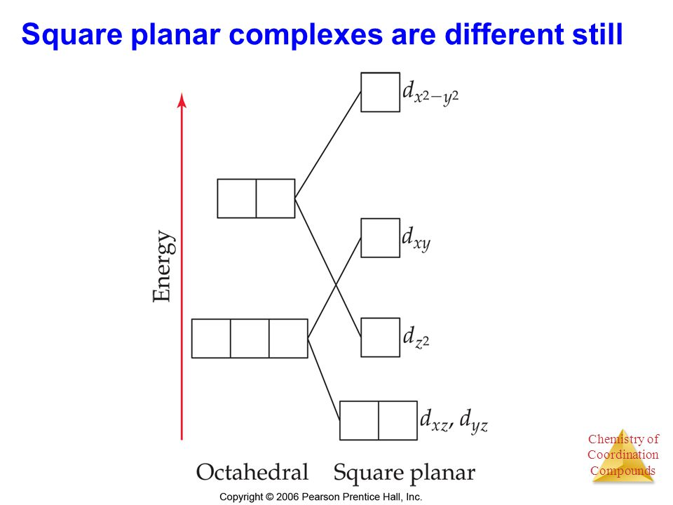 Square planar complexes are different still