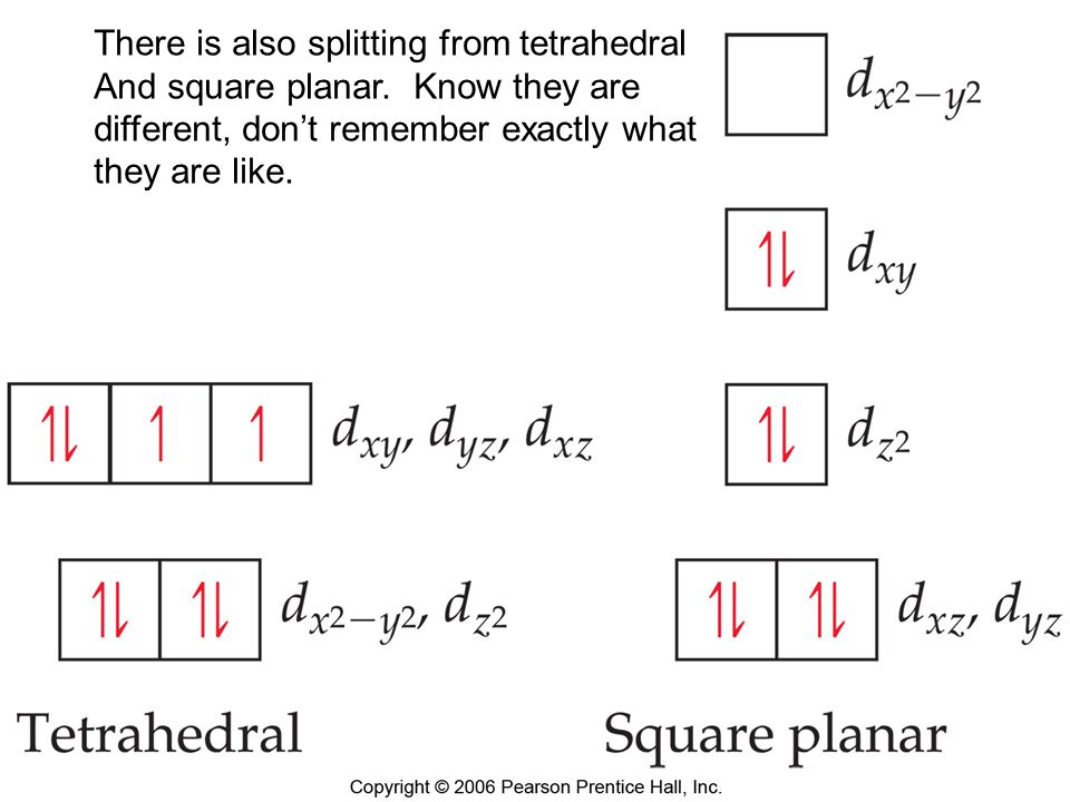 There is also splitting from tetrahedral