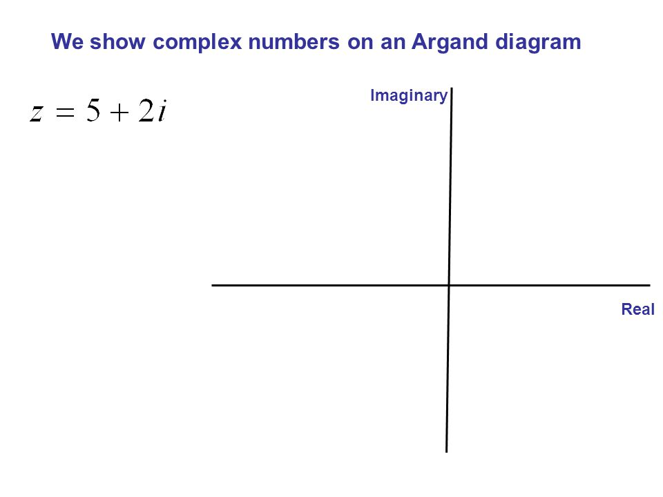 We show complex numbers on an Argand diagram