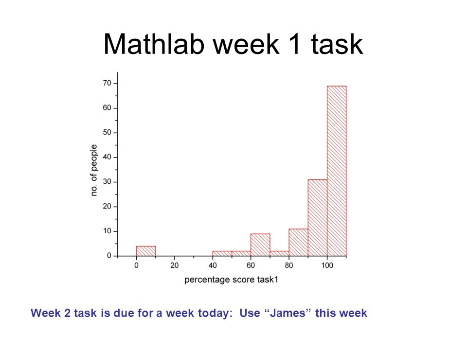 Week 2 task is due for a week today: Use James this week