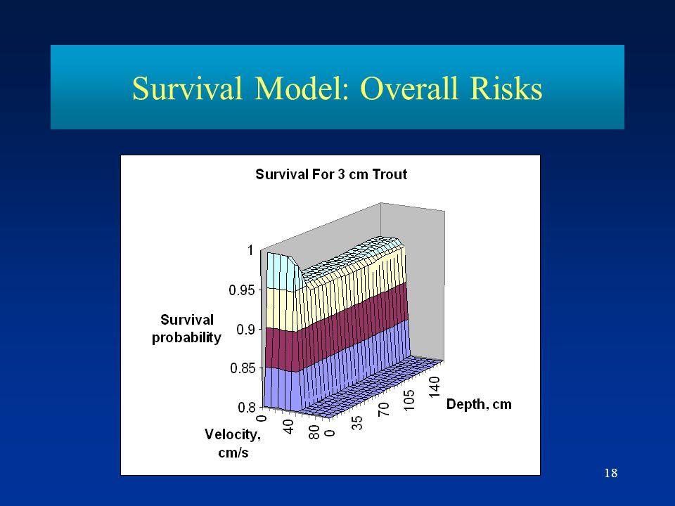 Survival Model: Overall Risks