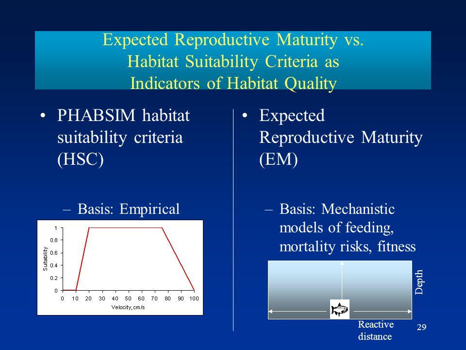 PHABSIM habitat suitability criteria (HSC)