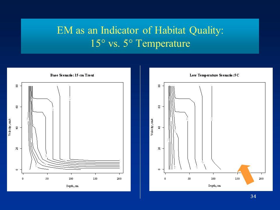 EM as an Indicator of Habitat Quality: 15° vs. 5° Temperature