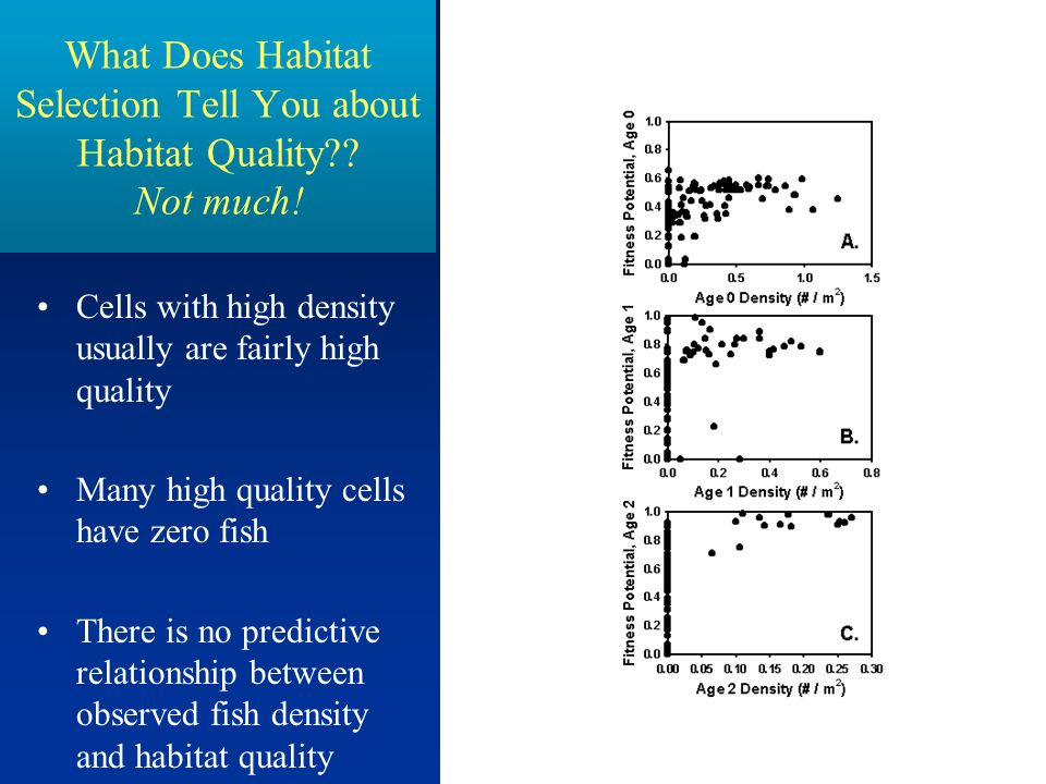 What Does Habitat Selection Tell You about Habitat Quality Not much!