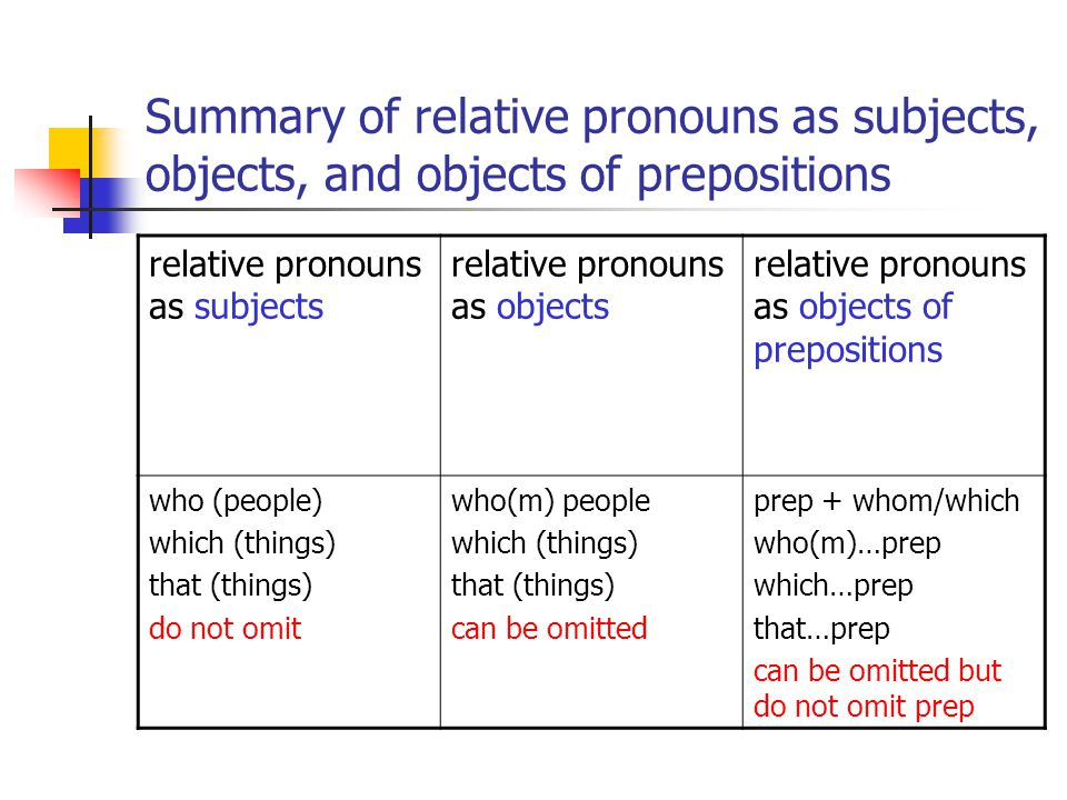 Summary of relative pronouns as subjects, objects, and objects of prepositions