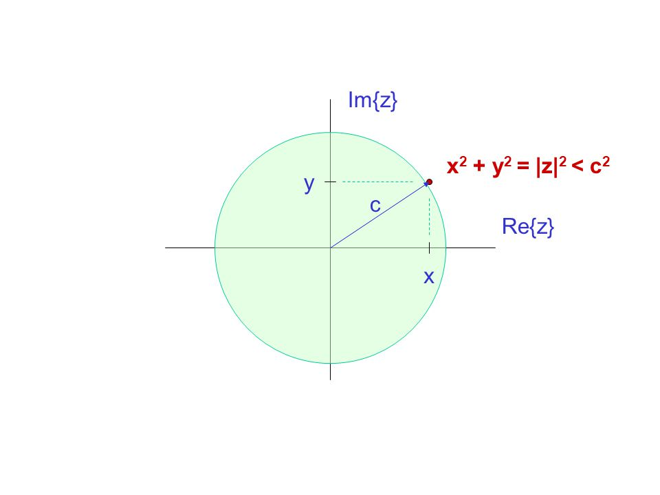 Im{z} x2 + y2 = |z|2 < c2 y c Re{z} x
