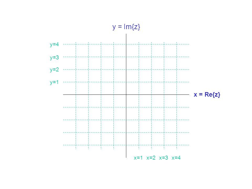 y = Im{z} y=4 y=3 y=2 y=1 x = Re{z} x=1 x=2 x=3 x=4
