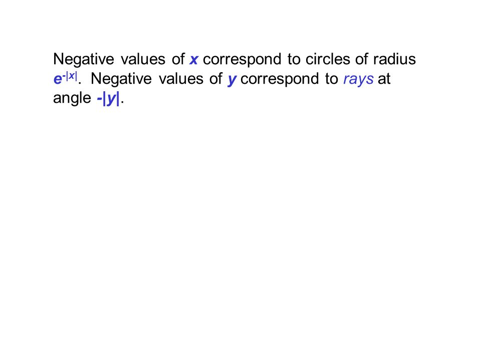 Negative values of x correspond to circles of radius e-|x|