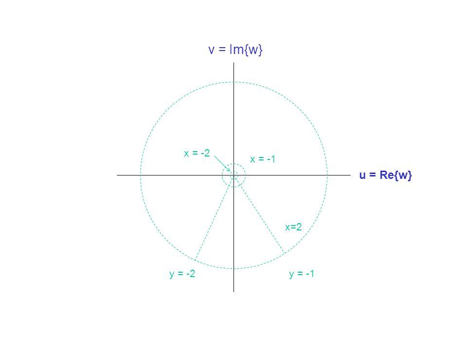 v = Im{w} x = -2 x = -1 u = Re{w} x=2 y = -2 y = -1