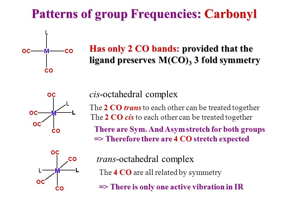 Patterns of group Frequencies: Carbonyl