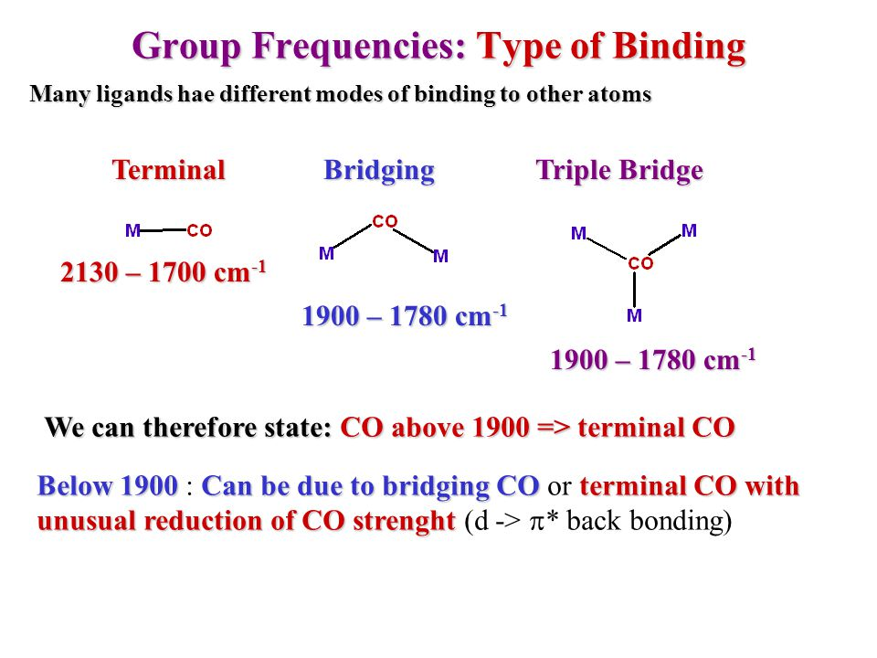 Group Frequencies: Type of Binding