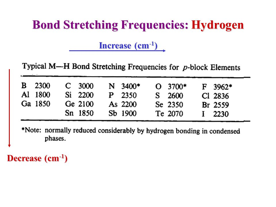 Flexibility of hydrogen bond and lowering