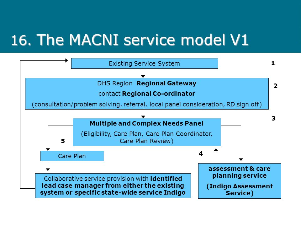 16. The MACNI service model V1