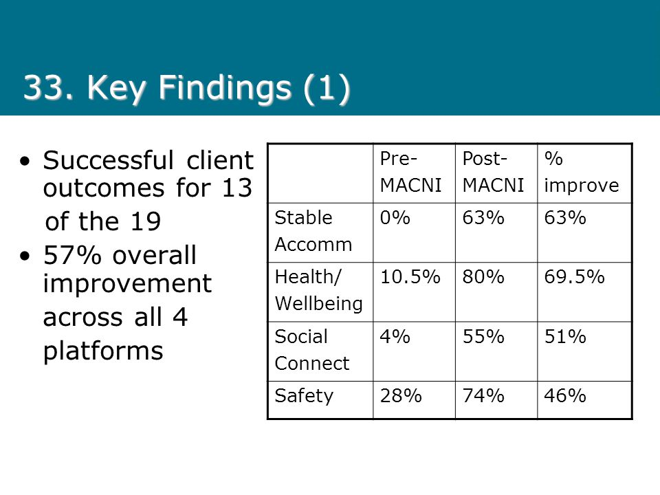 33. Key Findings (1) Successful client outcomes for 13 of the 19