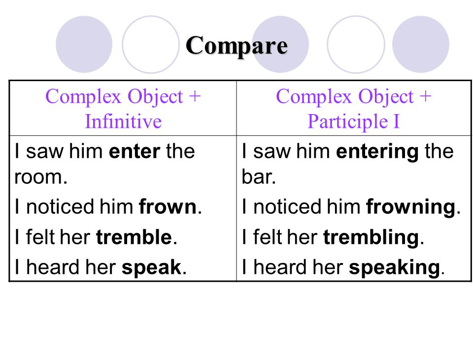 Compare Complex Object + Infinitive Complex Object + Participle I