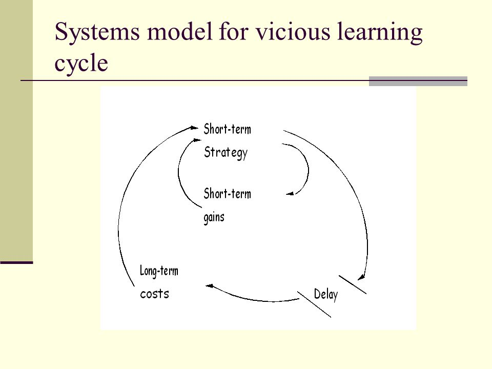 Systems model for vicious learning cycle
