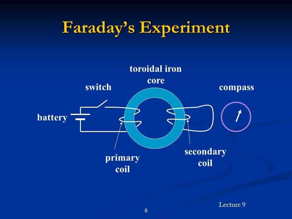 Faraday's Experiment battery switch toroidal iron core compass primary