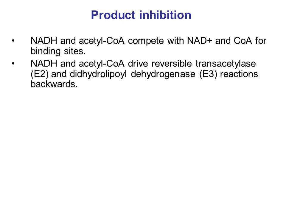 Product inhibition NADH and acetyl-CoA compete with NAD+ and CoA for binding sites.