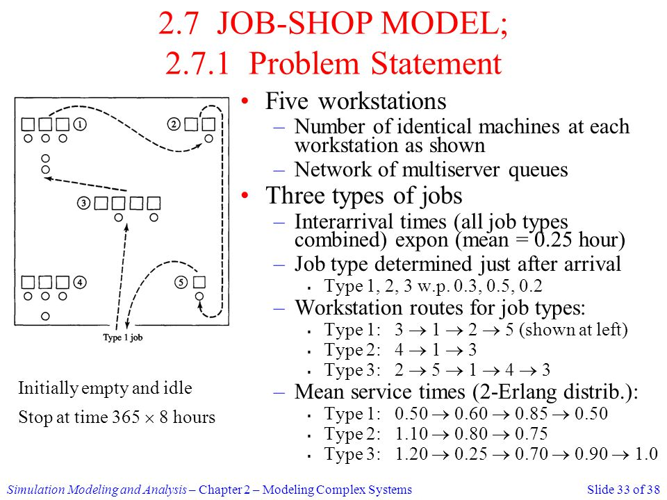 2.7 JOB-SHOP MODEL; Problem Statement