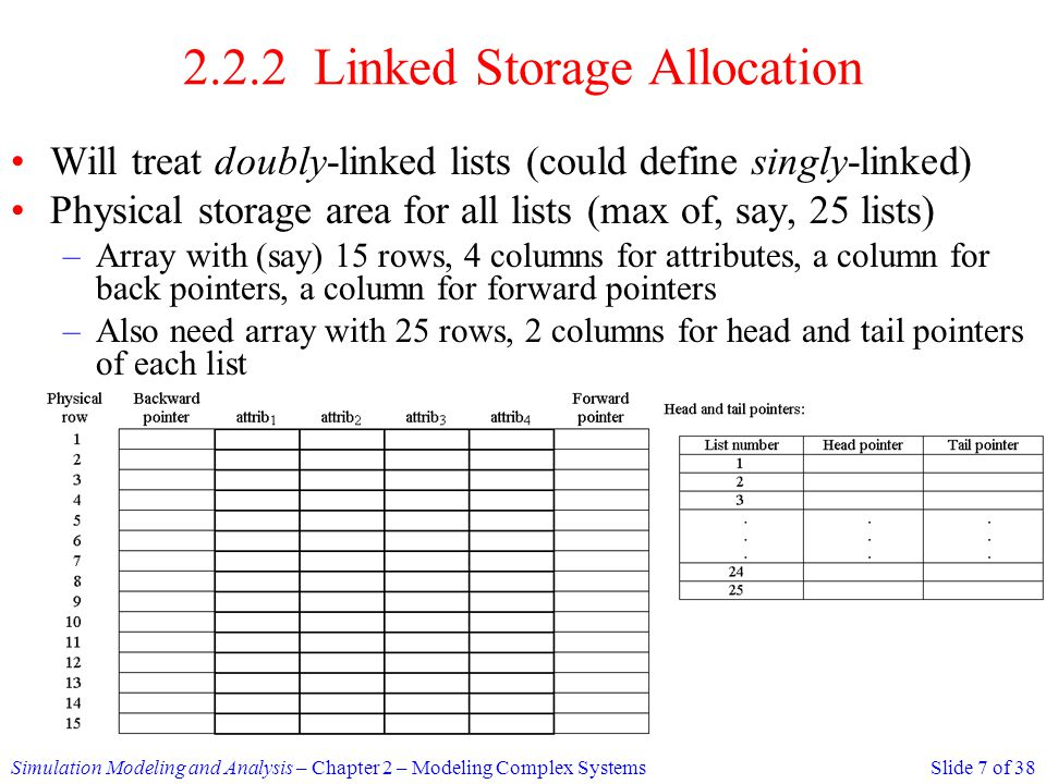 2.2.2 Linked Storage Allocation