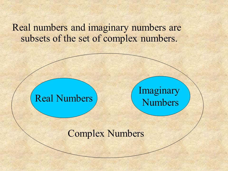 Real numbers and imaginary numbers are subsets of the set of complex numbers.