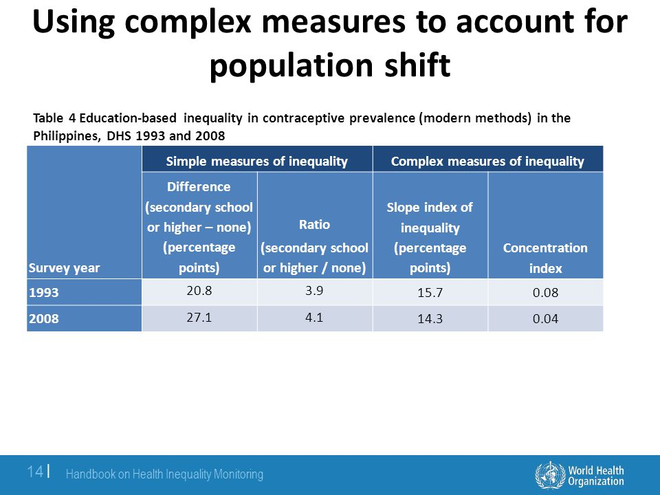 Using complex measures to account for population shift