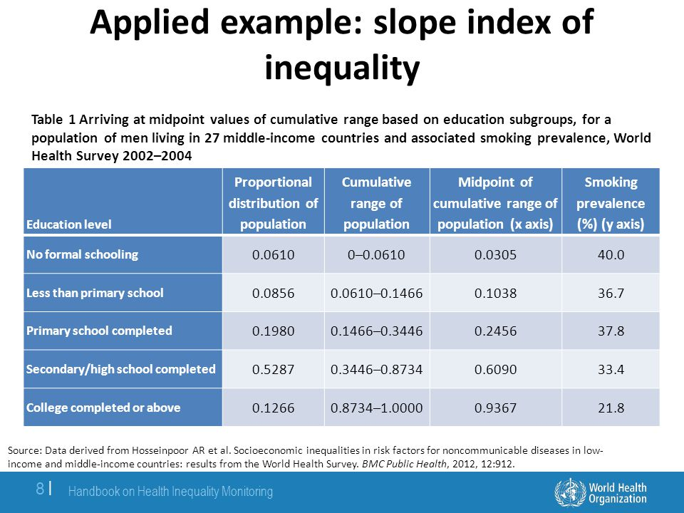Applied example: slope index of inequality