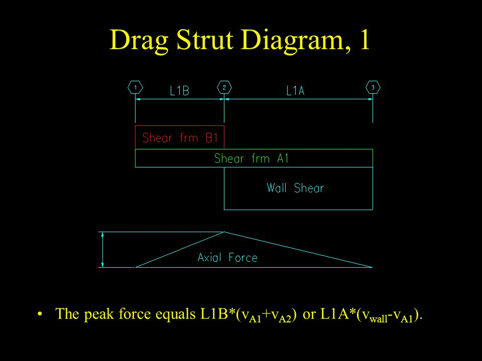 Drag Strut Diagram, 1 The peak force equals L1B*(vA1+vA2) or L1A*(vwall-vA1).
