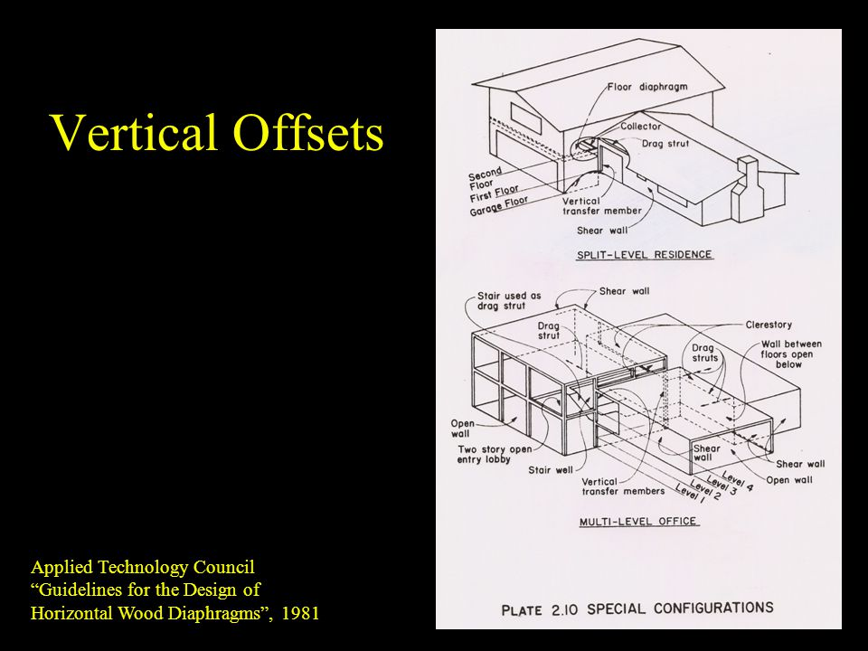 Vertical Offsets Applied Technology Council