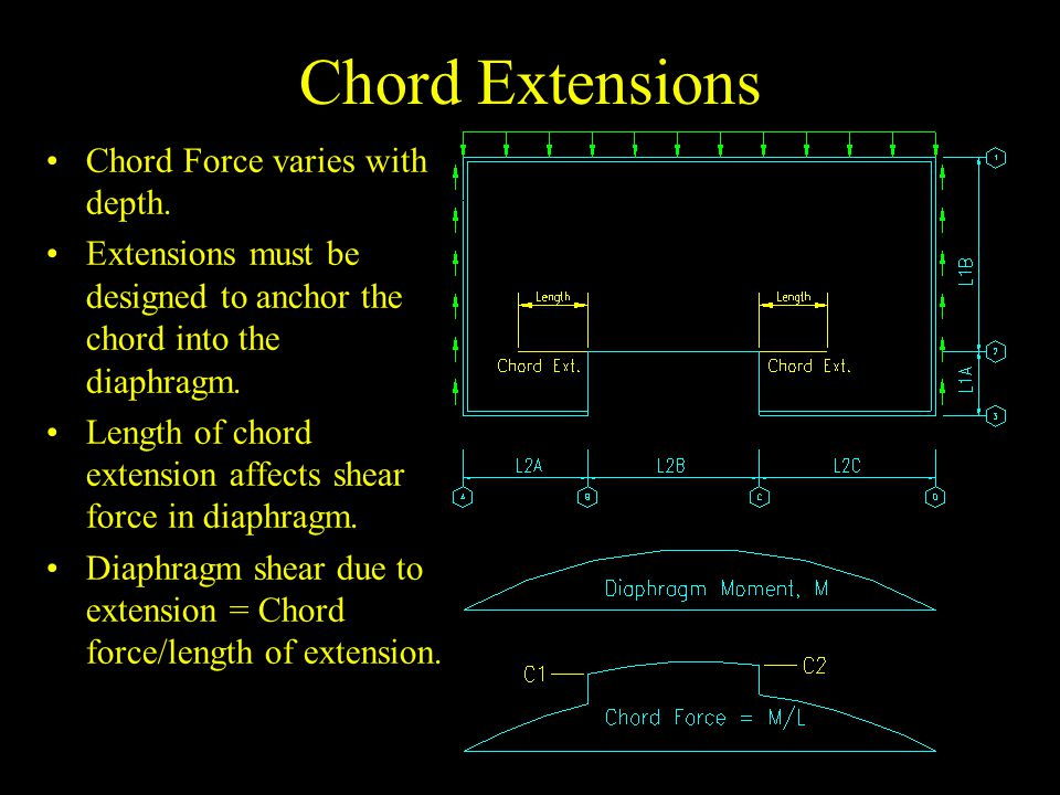 Chord Extensions Chord Force varies with depth.