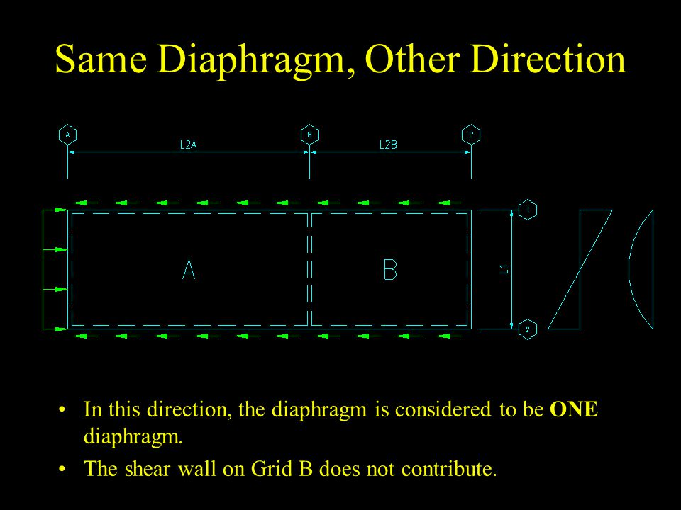 Same Diaphragm, Other Direction