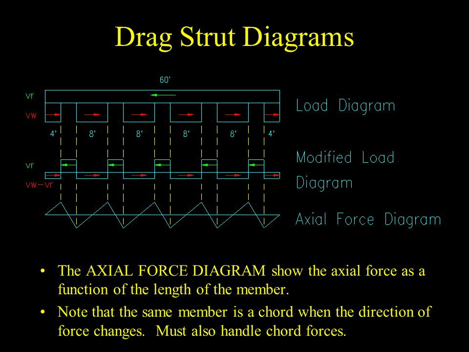 Drag Strut Diagrams The AXIAL FORCE DIAGRAM show the axial force as a function of the length of the member.