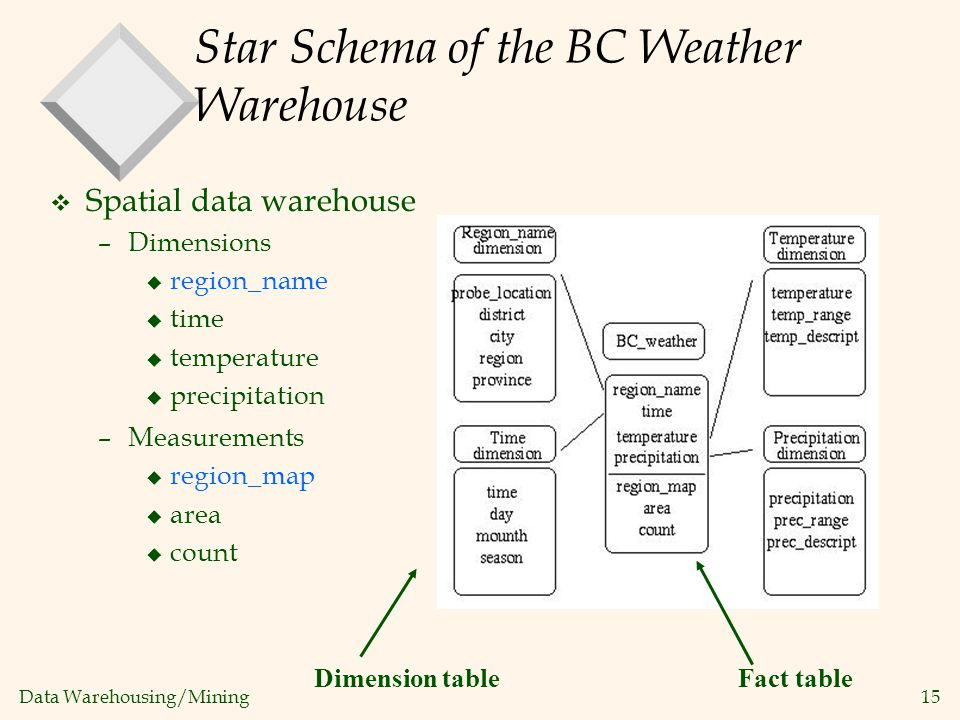 Star Schema of the BC Weather Warehouse