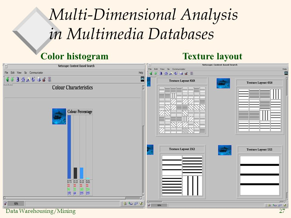 Multi-Dimensional Analysis in Multimedia Databases