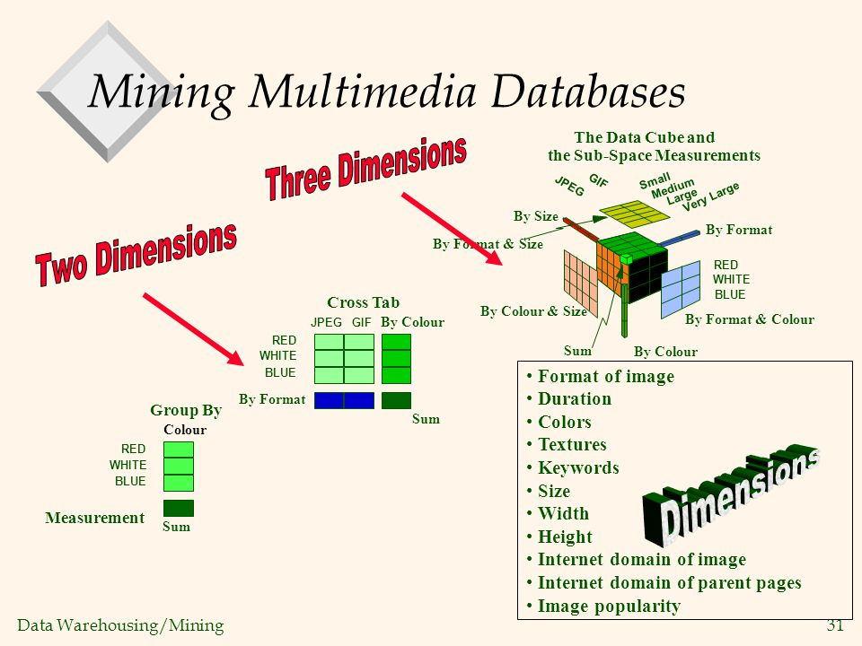 Mining Multimedia Databases