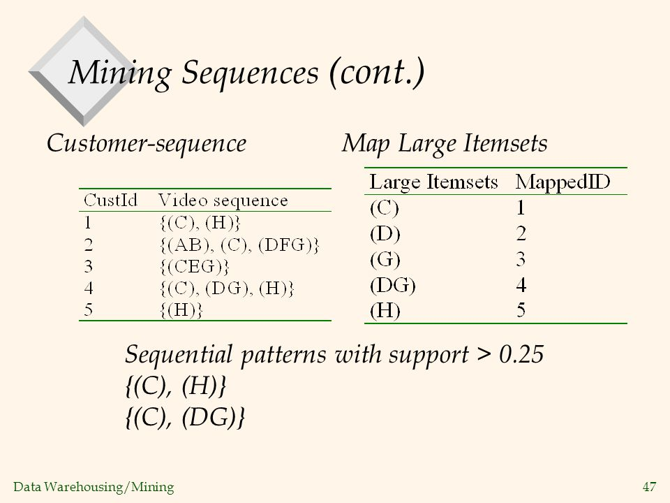 Mining Sequences (cont.)