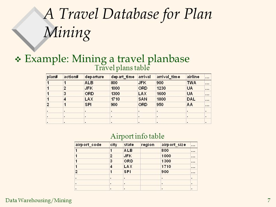 A Travel Database for Plan Mining