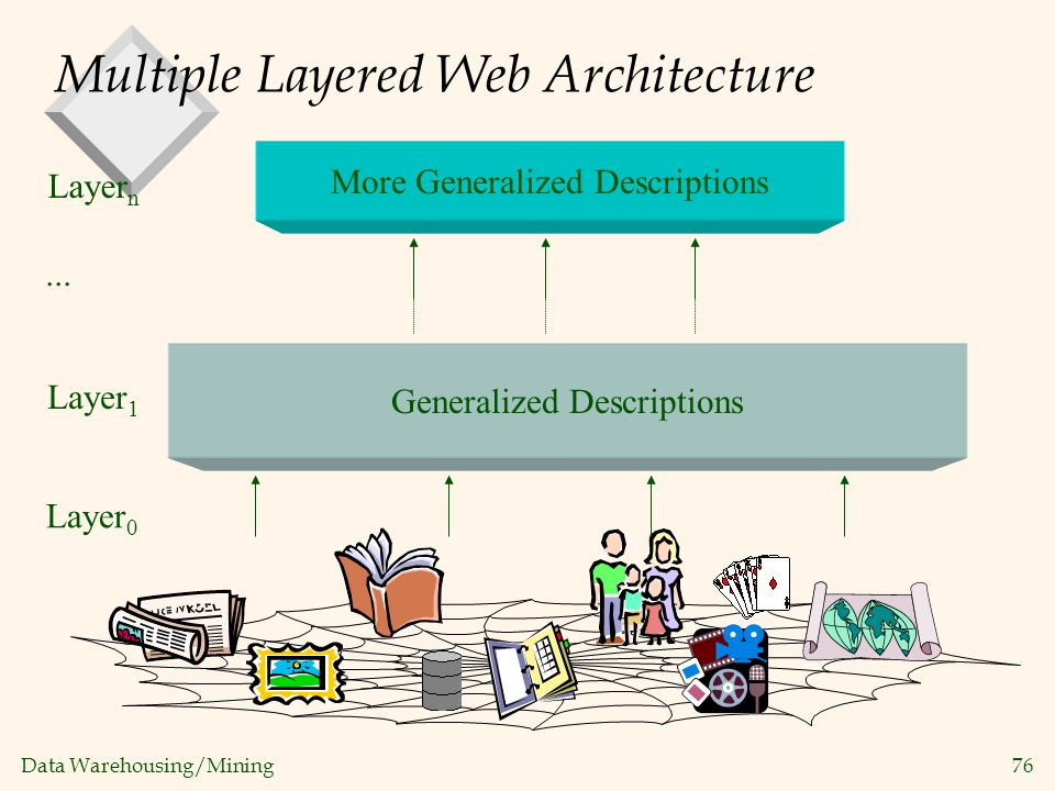 Multiple Layered Web Architecture