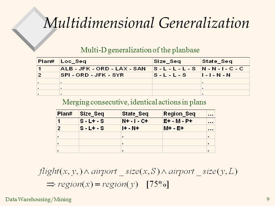 Multidimensional Generalization