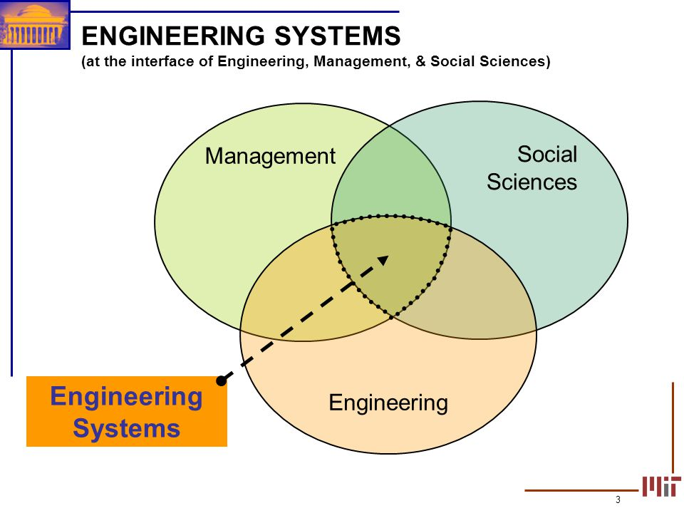 ENGINEERING SYSTEMS (at the interface of Engineering, Management, & Social Sciences)