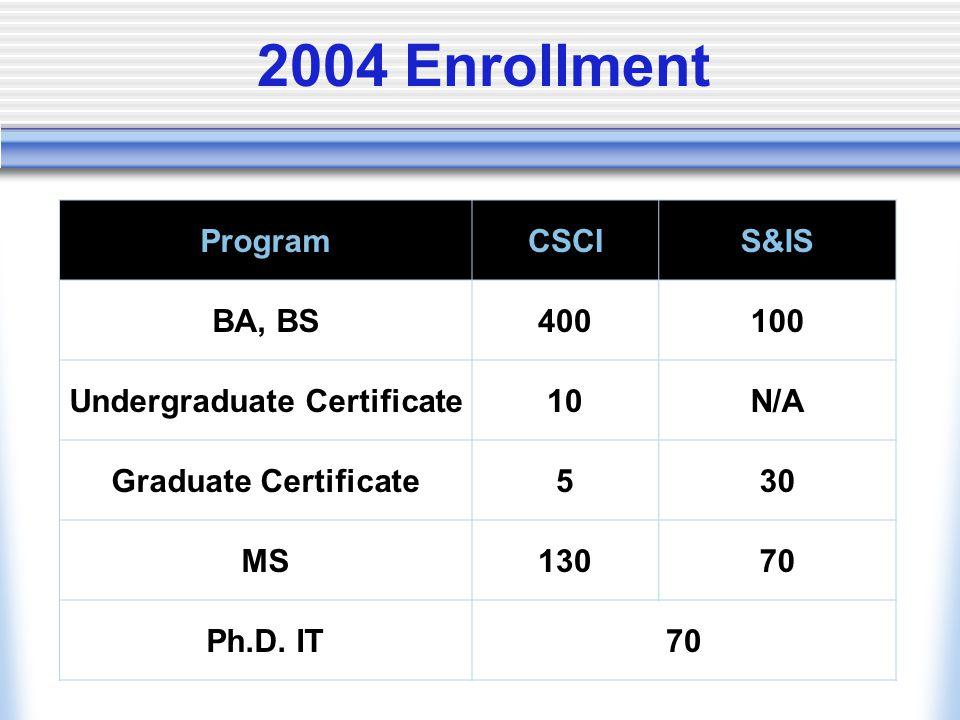 Undergraduate Certificate