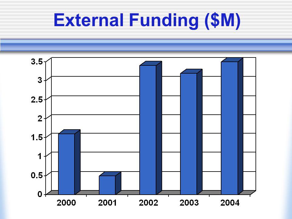 External Funding ($M)