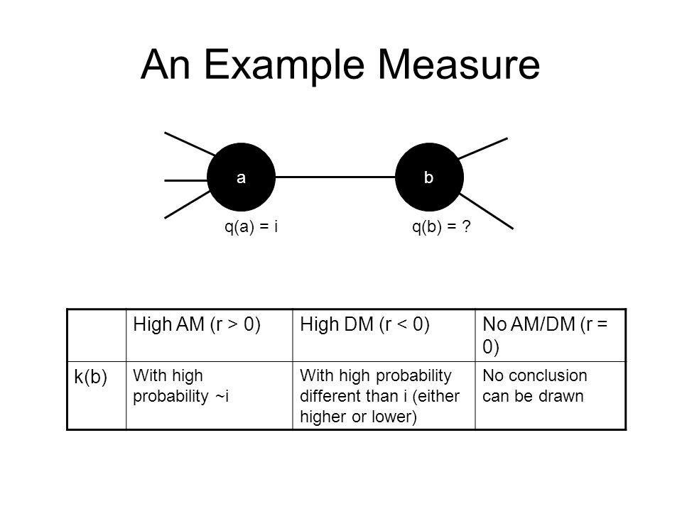 An Example Measure High AM (r > 0) High DM (r < 0)